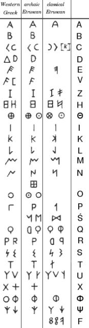 Etruscan_alphabet wikimedia