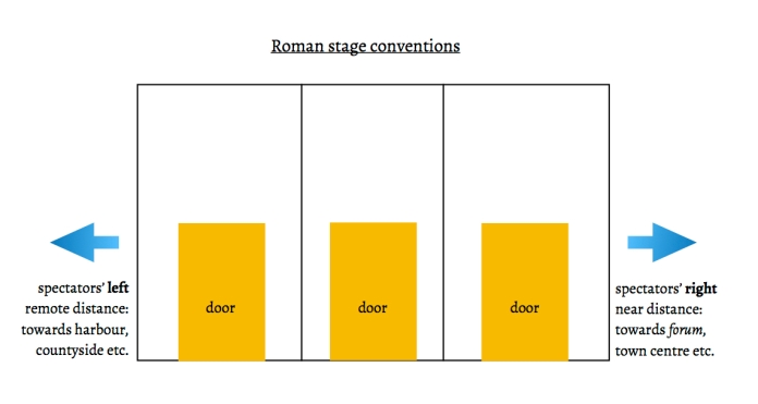 Roman stage conventions.jpg