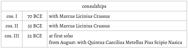 Pompey's consulships.png