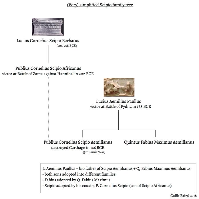 Scipio family tree simplified.jpg