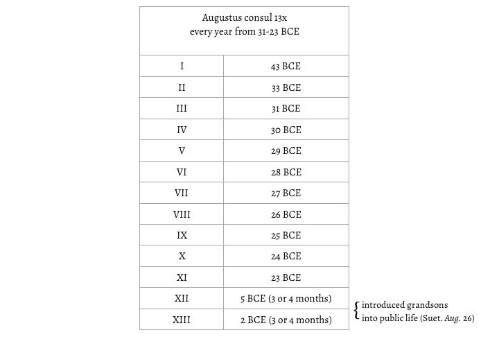 Augustus consulships