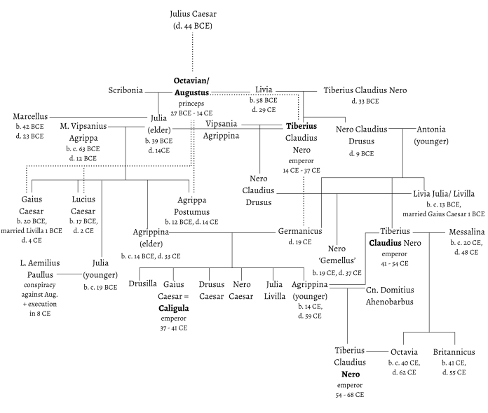 Augustus family tree